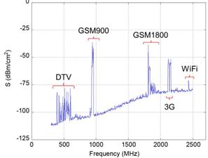 Hasil Pengukuran Intensitas Frequensi Radio di 270 Stasiun Bawah Tanah London