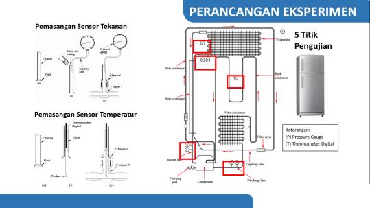 Pemasangan Sensor Tekanan dan Temperatur