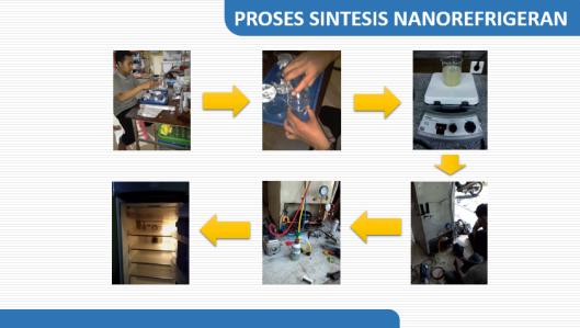 Alur pembuatan Nanorefrigerant TiO2-R600a