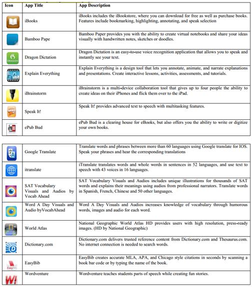 Aplikasi Pada iPad untuk belajar Bahasa