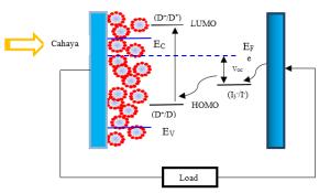 Mekanisme Kimia DSSC