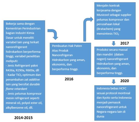 Planning pengembangan penelitian ke depan menyongsong Indonesia bebas CFC dan HCFC