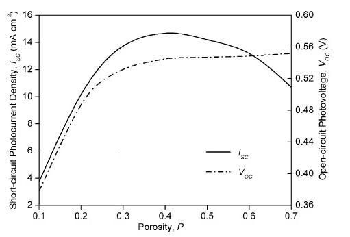 Gambar 2 Kurva Pengaruh Porositas terhadap arus dan tegangan [11]
