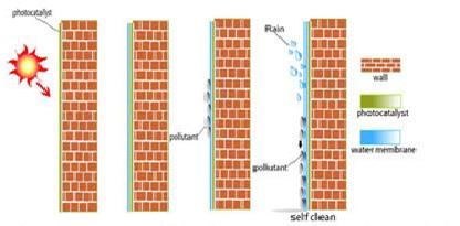 Gambar 1Proses self cleaning permukaan TiO2 pada dinding luar (Schiavello, 1997).