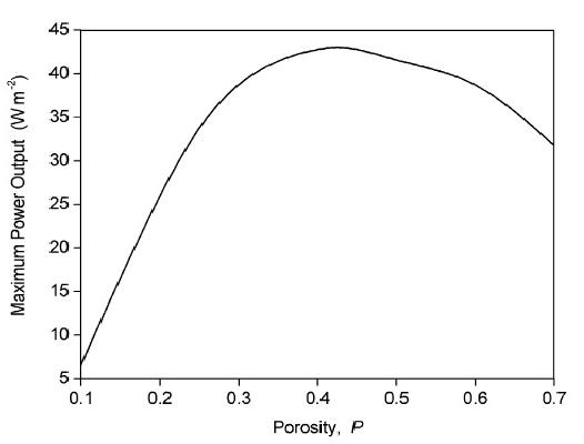 Gambar 3 Kurva pengaruh porositas terhadap daya maksimum [11]