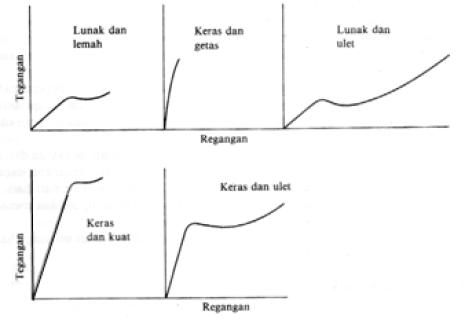 Gambar 2 Kelakuan bahan polimer pada pengujian tarik (Surdia, 2000)