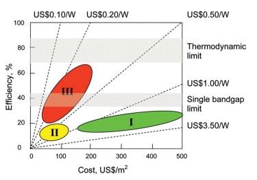 Perbandingan harga dan efisiensi setiap generasi