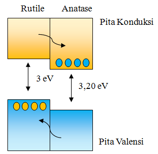Gambar 4. Band alignment anatase dan rutile [14]