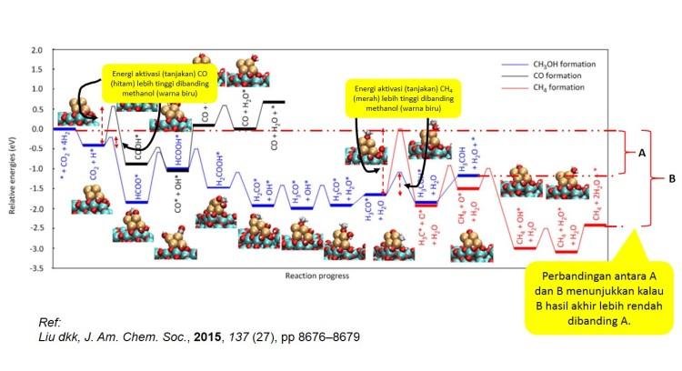Proses Reaksi Kimia CO2 jadi Methanol