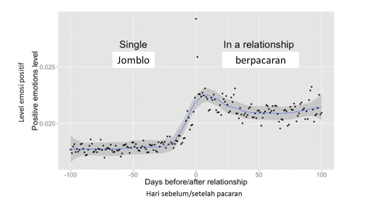 apa-yang-facebook-lihat-saat-seseorang-jatuh-cinta-2